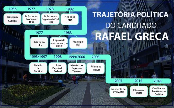 Rafael Graca